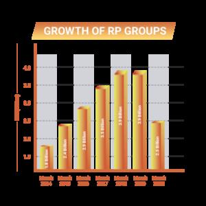 Ravi Pillai - RP Group growth chart